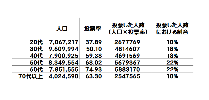 年代別の投票した人数と割合