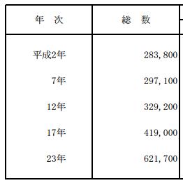 2013 療育手帳所持者数