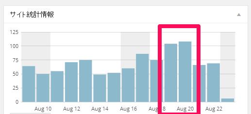 当ブログの1日の閲覧数(PV)が、初めて100PVを超えました!