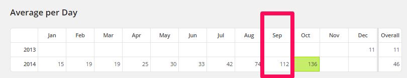 1日平均100PVと、累計10000PVを達成しました
