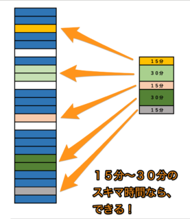 Todoistタスクマネジメント講座【5ステップ入門編】④タスクを細かくして実行力を高める